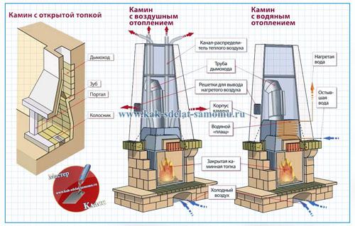 Схемы каминов для отопления дома Радио схемы